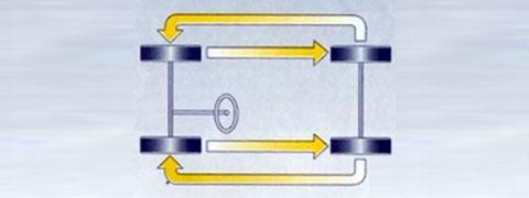 inversione pneumatici